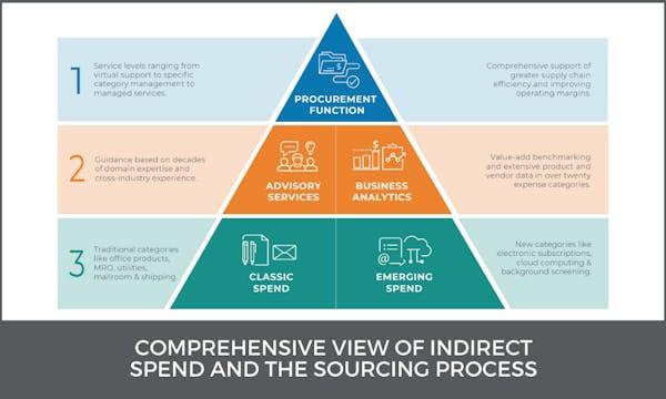 spend pyramid